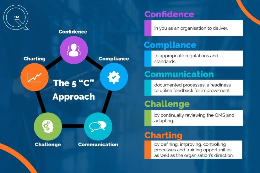 The 5C's approach to QMS